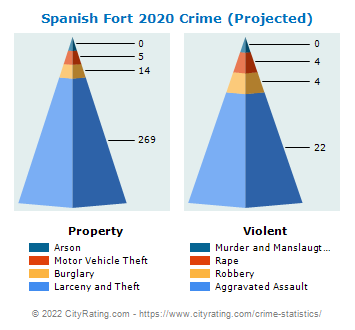 Spanish Fort Crime 2020