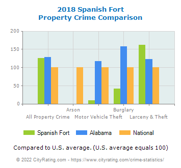 Spanish Fort Property Crime vs. State and National Comparison
