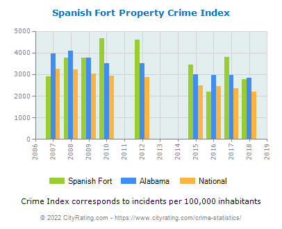 Spanish Fort Property Crime vs. State and National Per Capita