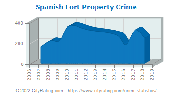 Spanish Fort Property Crime