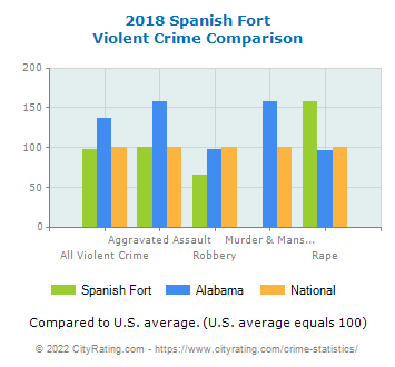 Spanish Fort Violent Crime vs. State and National Comparison
