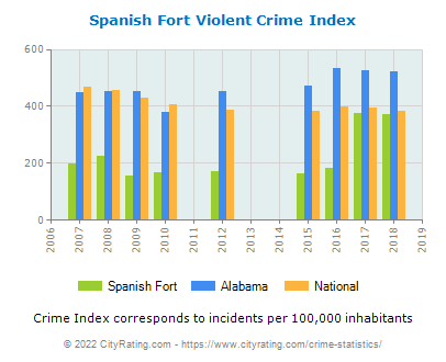 Spanish Fort Violent Crime vs. State and National Per Capita