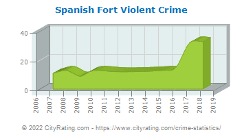 Spanish Fort Violent Crime
