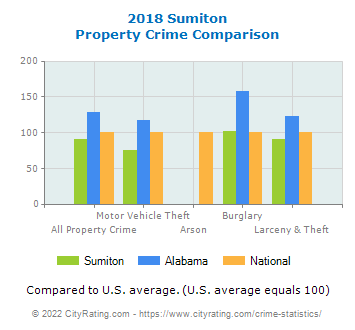 Sumiton Property Crime vs. State and National Comparison
