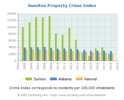 Sumiton Property Crime vs. State and National Per Capita