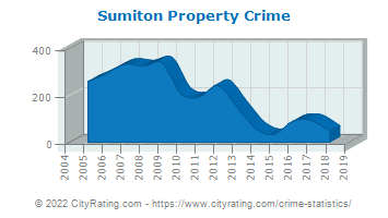 Sumiton Property Crime