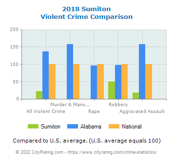 Sumiton Violent Crime vs. State and National Comparison