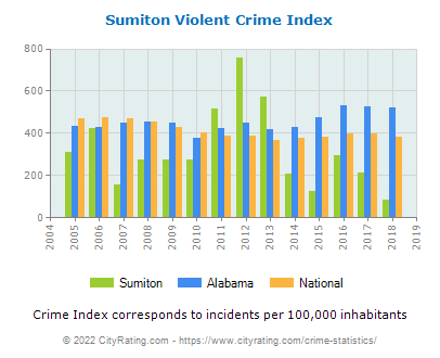 Sumiton Violent Crime vs. State and National Per Capita
