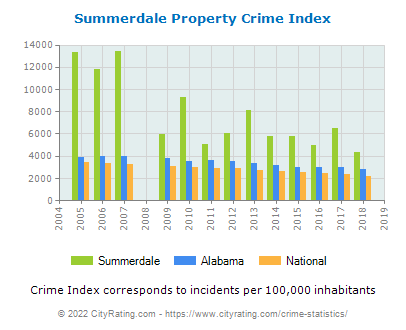 Summerdale Property Crime vs. State and National Per Capita