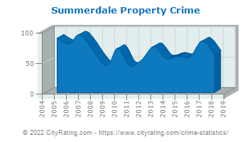 Summerdale Property Crime