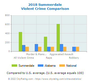 Summerdale Violent Crime vs. State and National Comparison