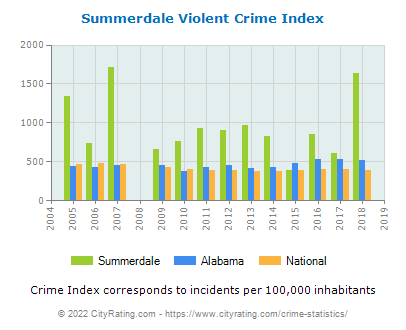 Summerdale Violent Crime vs. State and National Per Capita