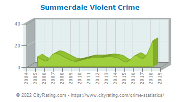 Summerdale Violent Crime
