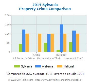 Sylvania Property Crime vs. State and National Comparison