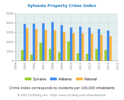 Sylvania Property Crime vs. State and National Per Capita