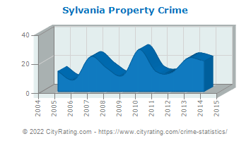 Sylvania Property Crime