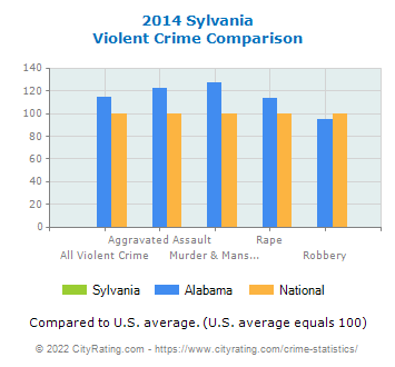 Sylvania Violent Crime vs. State and National Comparison