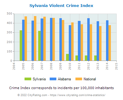 Sylvania Violent Crime vs. State and National Per Capita
