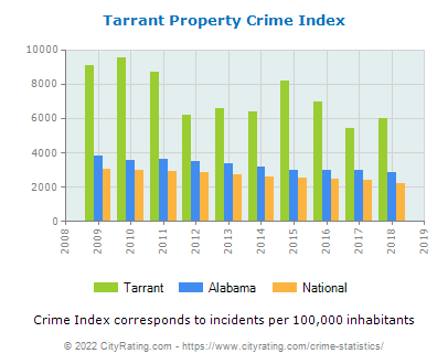Tarrant Property Crime vs. State and National Per Capita