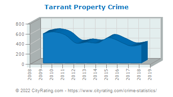 Tarrant Property Crime