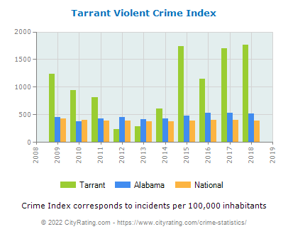 Tarrant Violent Crime vs. State and National Per Capita