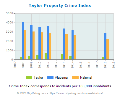 Taylor Property Crime vs. State and National Per Capita