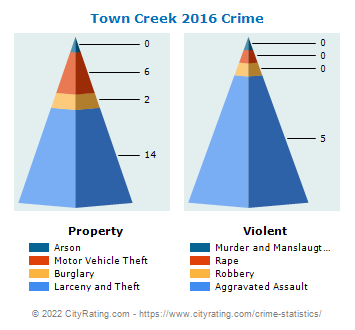 Town Creek Crime 2016
