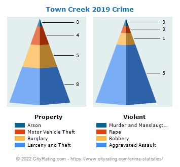 Town Creek Crime 2019