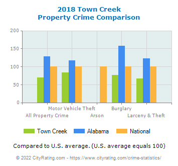 Town Creek Property Crime vs. State and National Comparison