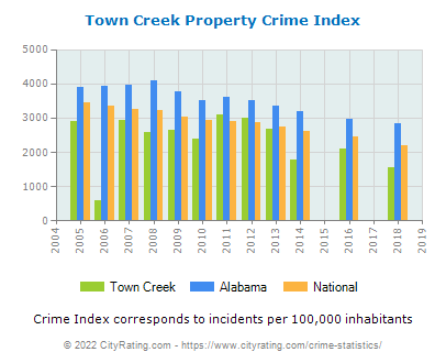 Town Creek Property Crime vs. State and National Per Capita