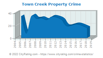 Town Creek Property Crime