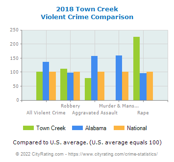 Town Creek Violent Crime vs. State and National Comparison
