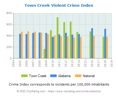 Town Creek Violent Crime vs. State and National Per Capita
