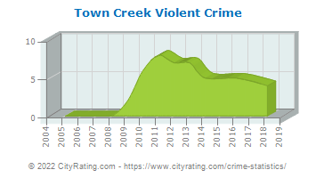 Town Creek Violent Crime