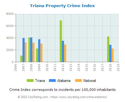 Triana Property Crime vs. State and National Per Capita