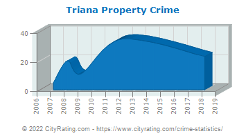 Triana Property Crime