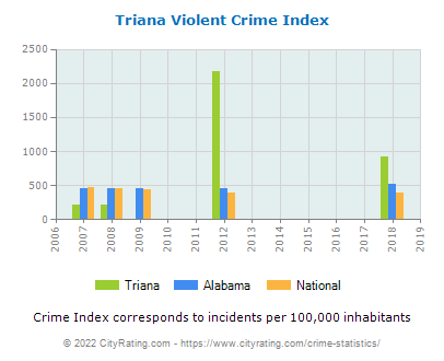 Triana Violent Crime vs. State and National Per Capita