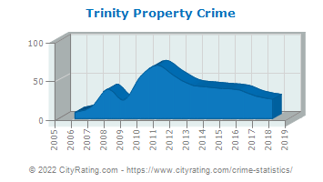 Trinity Property Crime