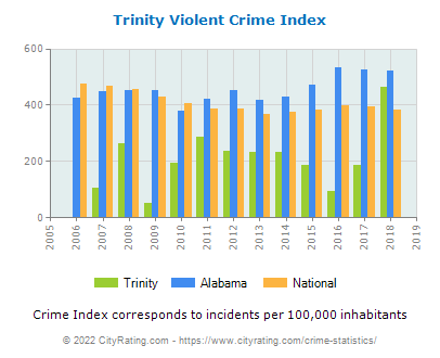 Trinity Violent Crime vs. State and National Per Capita
