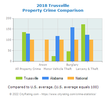 Trussville Property Crime vs. State and National Comparison