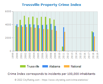 Trussville Property Crime vs. State and National Per Capita