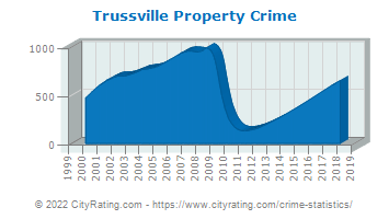 Trussville Property Crime