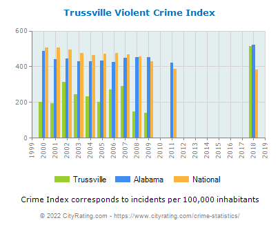 Trussville Violent Crime vs. State and National Per Capita