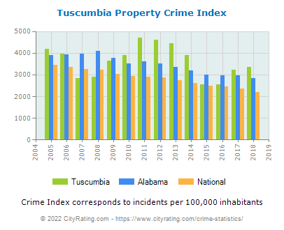 Tuscumbia Property Crime vs. State and National Per Capita