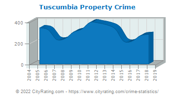 Tuscumbia Property Crime