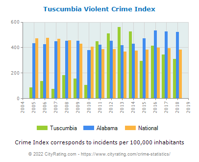 Tuscumbia Violent Crime vs. State and National Per Capita