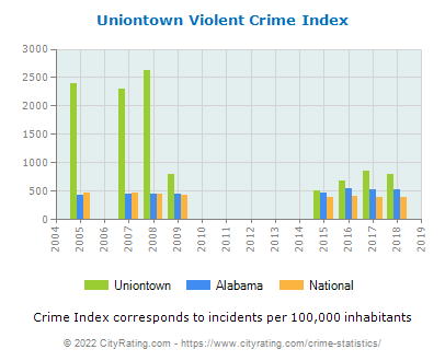 Uniontown Violent Crime vs. State and National Per Capita