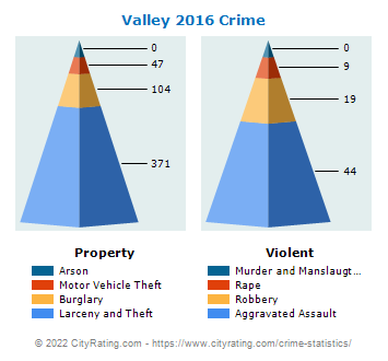 Valley Crime 2016
