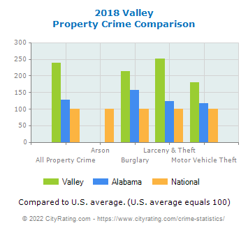 Valley Property Crime vs. State and National Comparison