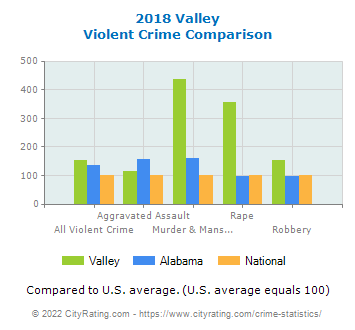 Valley Violent Crime vs. State and National Comparison